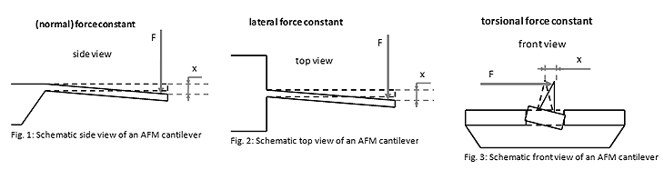 Resonance Frequency and Force Constants of AFM Cantilevers